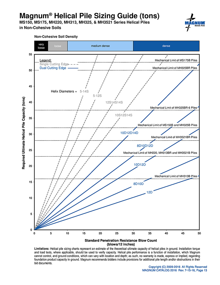 Magnum Helical Pile Sizing Guide (tons) MS150, MS175, MH220, MH313, MH325, and MH3251 in Non-Cohesive Soils