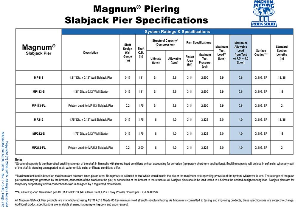 Slabjack Pier Specifications