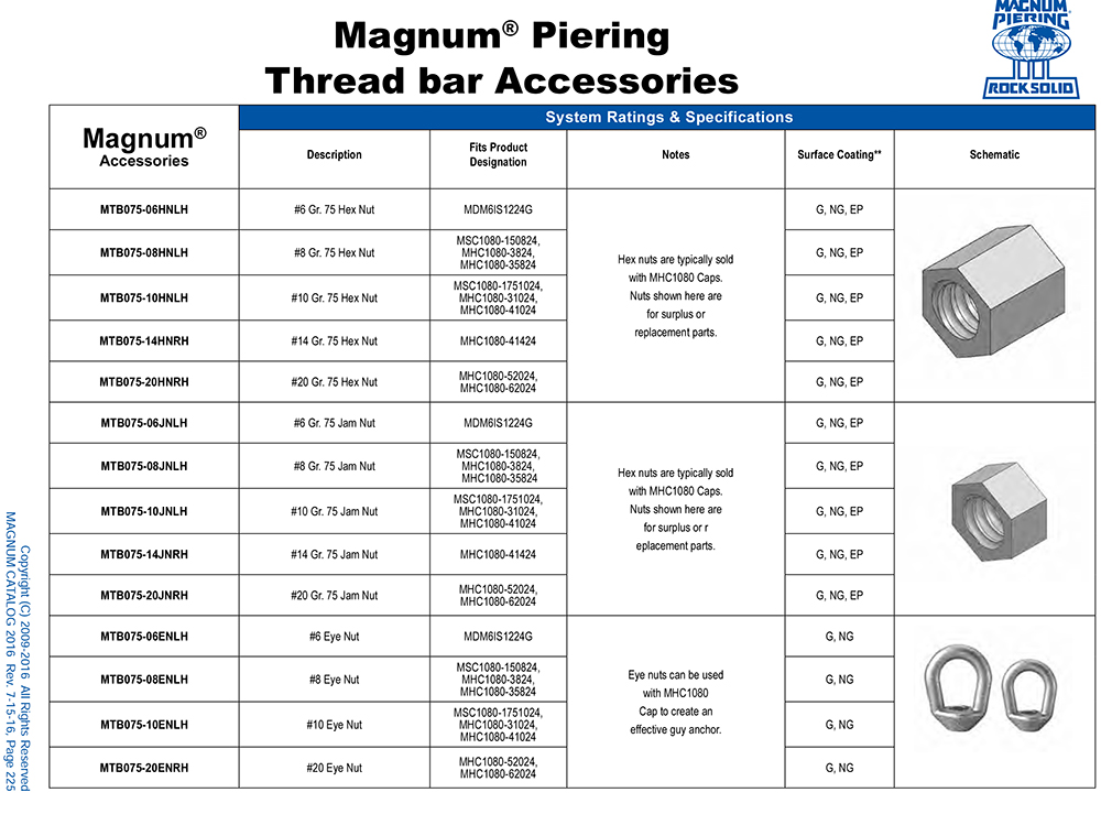 Thread Bar Accessories Specification Table