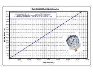 Magnum Ram Pressure vs. Force Calibration Chart