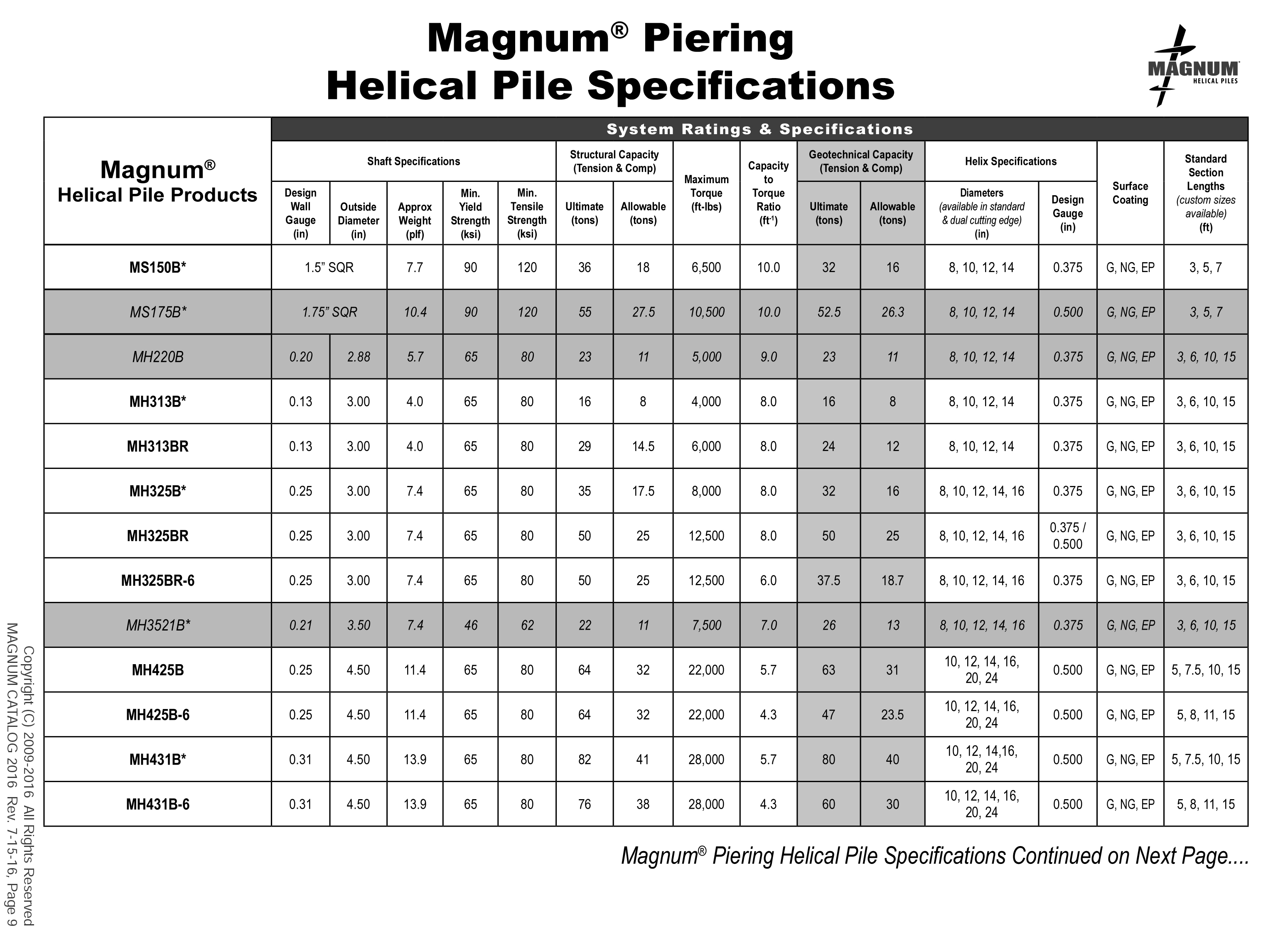 Magnum Helical Pile Specifications Table System Ratings